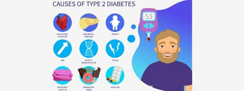 Type 2 Diabetes Mellitus: Causes, Symptoms And Treatment