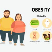 Obesity: Causes, Symptoms And Treatment