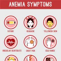 Anemia: Causes, Symptoms And Treatment