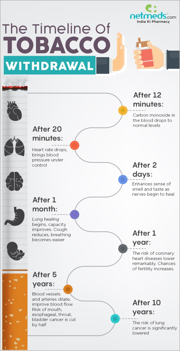 The Timeline of Tobacco Withdrawal