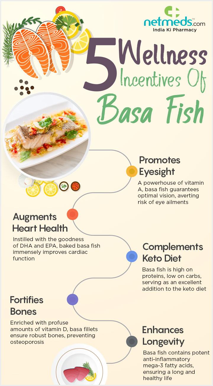 Basa Fish Infographic