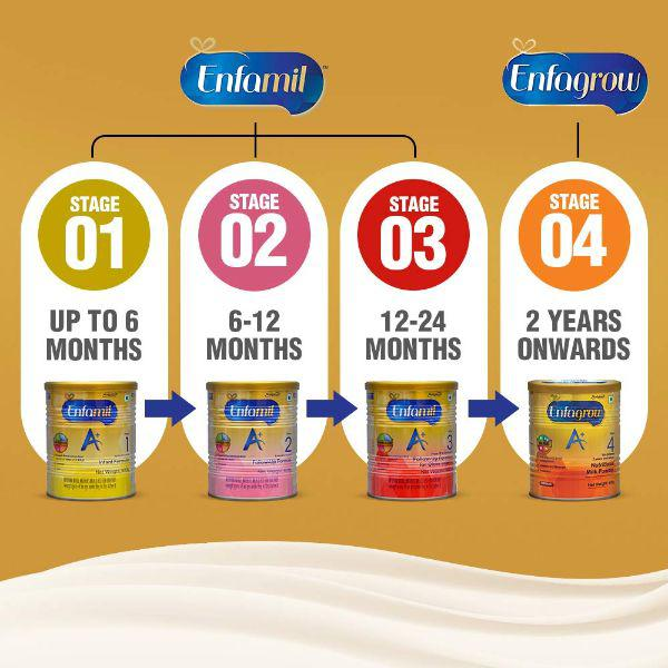 Enfamil Follow up Formula - A+ Stage 2 (6 - 12 Months) Powder 800 gm -Refill pack